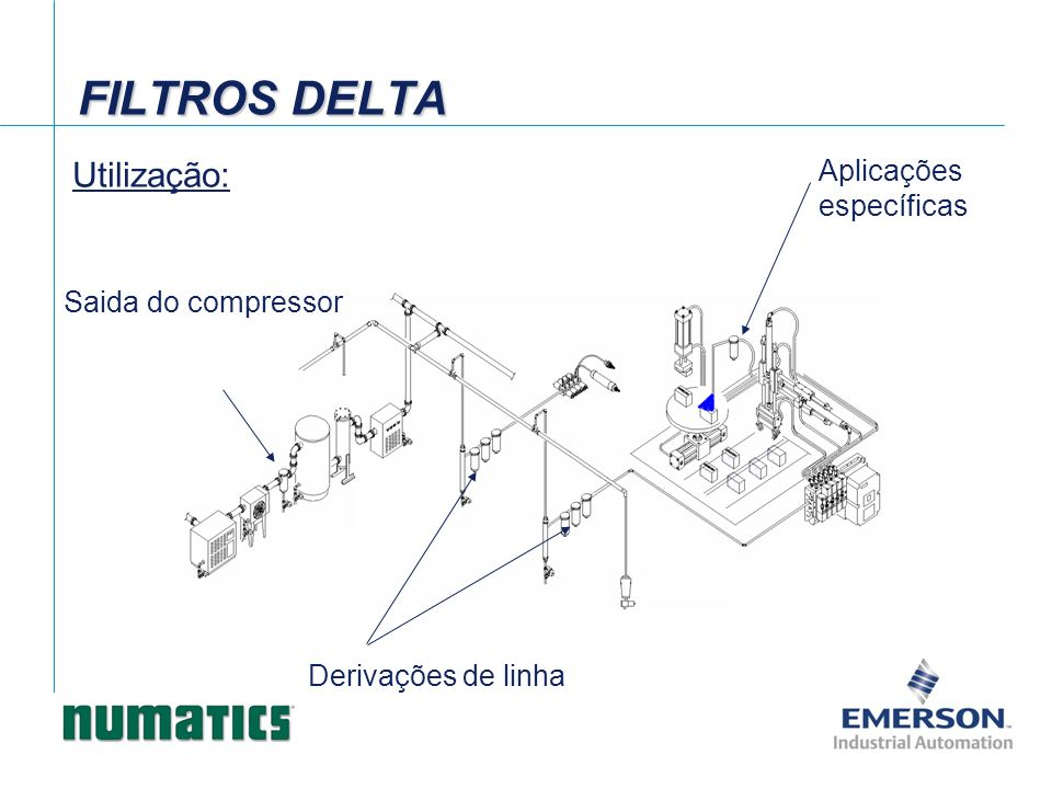 Dados de vazão – Filtro coalescente 0,3um. (100psi – ΔP 1,5psi) Filtro série DELTA