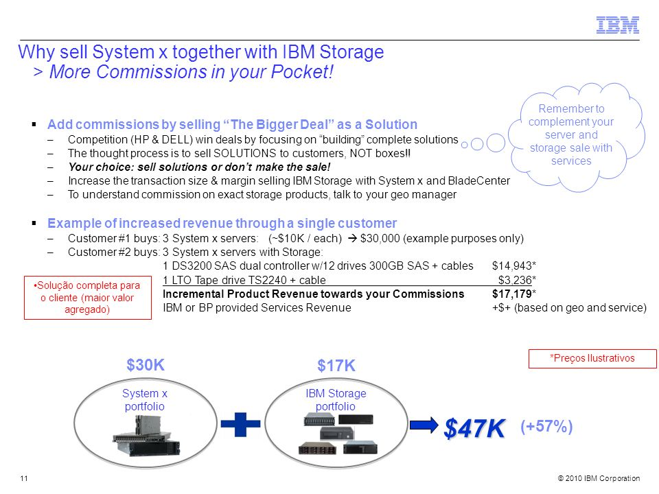 © 2010 IBM Corporation11 Add commissions by selling The Bigger Deal as a Solution –Competition (HP & DELL) win deals by focusing on building complete