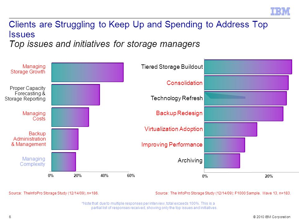 © 2010 IBM Corporation Opções de discos: –Discos 3.5 : 15k RPM SAS: 300GB; 450GB; 600GB; 600GB (Self Encryption) 7.2k RPM Nearline: 1TB; 2TB –Discos 2.5 : 15k RPM SAS: 146GB 10k RPM SAS: 300GB; 300GB (Self Encryption) 7.2k RPM Nearline: 500GB Discos Nearline SAS: –Redução no custo geral do storage Não necessita de interposer como nos discos SATA –Preço compatível com os discos SATA Na média os preços são apenas 3-4% maiores –Desempenho superior aos discos SATA Sequencial: Desempenho 25% maior em leitura e 140% em escrita Randômico: Desempenho 15% maior em leitura e 20% em escrita –Economia de 30% IOPs/watt em comparação com discos SATA (Seagate datasheet) Tecnologia de discos