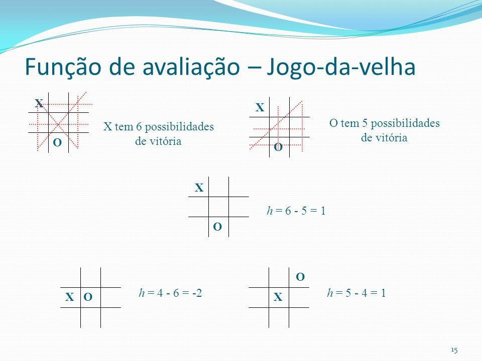 Função de avaliação – Jogo-da-velha X O X tem 6 possibilidades de vitória X O O tem 5 possibilidades de vitória X O h = 6 - 5 = 1 XO h = 4 - 6 = -2 X