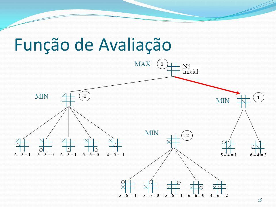 Função de Avaliação Nó inicial 11-2 5 – 6 = -16 – 6 = 05 – 5 = 04 – 6 = -25 – 6 = -1 6 – 4 = 2 6 – 5 = 15 – 5 = 0 4 – 5 = -16 – 5 = 1 5 – 4 = 1 16 MAX