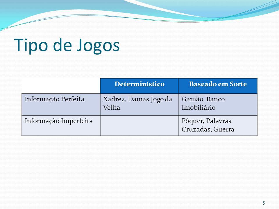 Tipo de Jogos DeterminísticoBaseado em Sorte Informação PerfeitaXadrez, Damas,Jogo da Velha Gamão, Banco Imobiliário Informação ImperfeitaPôquer, Pala