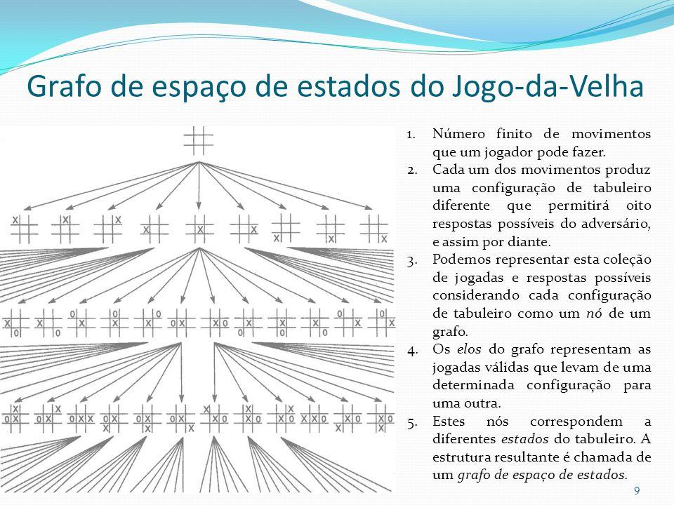 Grafo de espaço de estados do Jogo-da-Velha 1.Número finito de movimentos que um jogador pode fazer. 2.Cada um dos movimentos produz uma configuração