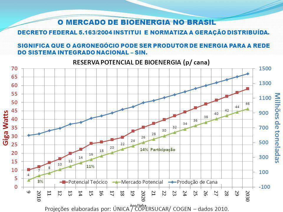GASEIFICADORES CRAQUEADORES CATALISADOS Equipamento compacto.