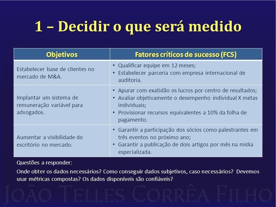 1 – Decidir o que será medido Objetivos Fatores críticos de sucesso (FCS) Estabelecer base de clientes no mercado de M&A. Qualificar equipe em 12 mese