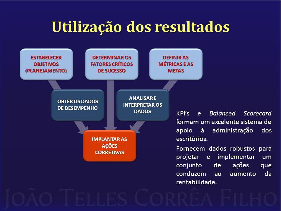 Utilização dos resultados ESTABELECER OBJETIVOS (PLANEJAMENTO) DETERMINAR OS FATORES CRÍTICOS DE SUCESSO DEFINIR AS MÉTRICAS E AS METAS OBTER OS DADOS