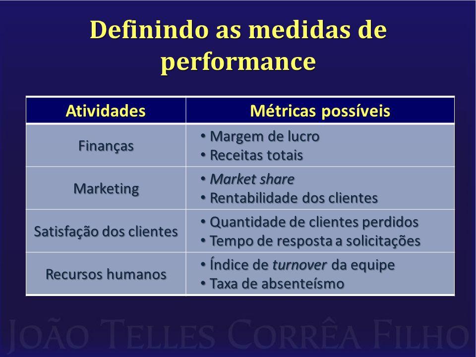 Definindo as medidas de performance equilíbrio A importância do equilíbrio: os KPIs: financeiros não financeiros do escritório – Medem fatores financeiros e não financeiros do escritório.