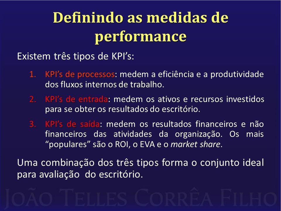 Definindo as medidas de performance Existem três tipos de KPIs: 1.KPIs de processos 1.KPIs de processos: medem a eficiência e a produtividade dos flux