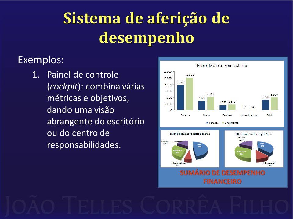 Sistema de aferição de desempenho Exemplos: 1.Painel de controle (cockpit): combina várias métricas e objetivos, dando uma visão abrangente do escritó