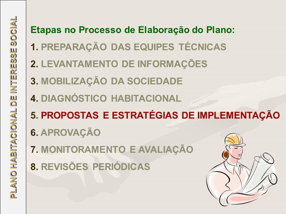 PLANO HABITACIONAL DE INTERESSE SOCIAL Etapas no Processo de Elaboração do Plano: 1. PREPARAÇÃO DAS EQUIPES TÉCNICAS 2. LEVANTAMENTO DE INFORMAÇÕES 3.