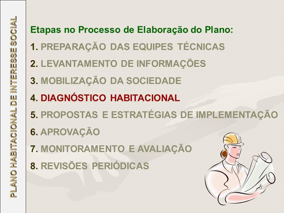 Etapas no Processo de Elaboração do Plano: 1. PREPARAÇÃO DAS EQUIPES TÉCNICAS 2. LEVANTAMENTO DE INFORMAÇÕES 3. MOBILIZAÇÃO DA SOCIEDADE 4. DIAGNÓSTIC