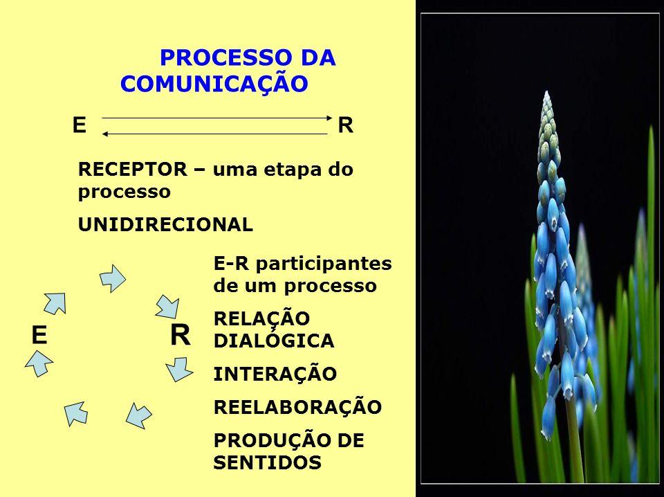 PROCESSO DA COMUNICAÇÃO ERER RECEPTOR – uma etapa do processo UNIDIRECIONAL RE E-R participantes de um processo RELAÇÃO DIALÓGICA INTERAÇÃO REELABORAÇÃO PRODUÇÃO DE SENTIDOS