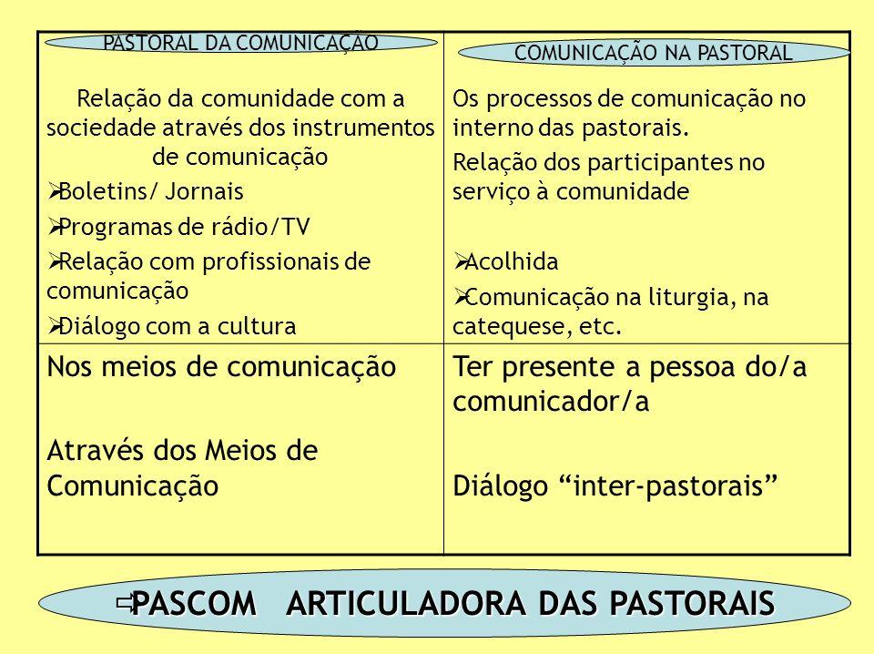 Relação da comunidade com a sociedade através dos instrumentos de comunicação Boletins/ Jornais Programas de rádio/TV Relação com profissionais de comunicação Diálogo com a cultura Os processos de comunicação no interno das pastorais.