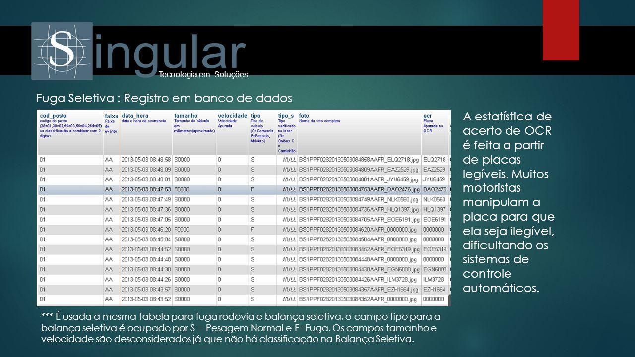 Tecnologia em Soluções Fuga Seletiva : Registro em banco de dados A estatística de acerto de OCR é feita a partir de placas legíveis. Muitos motorista