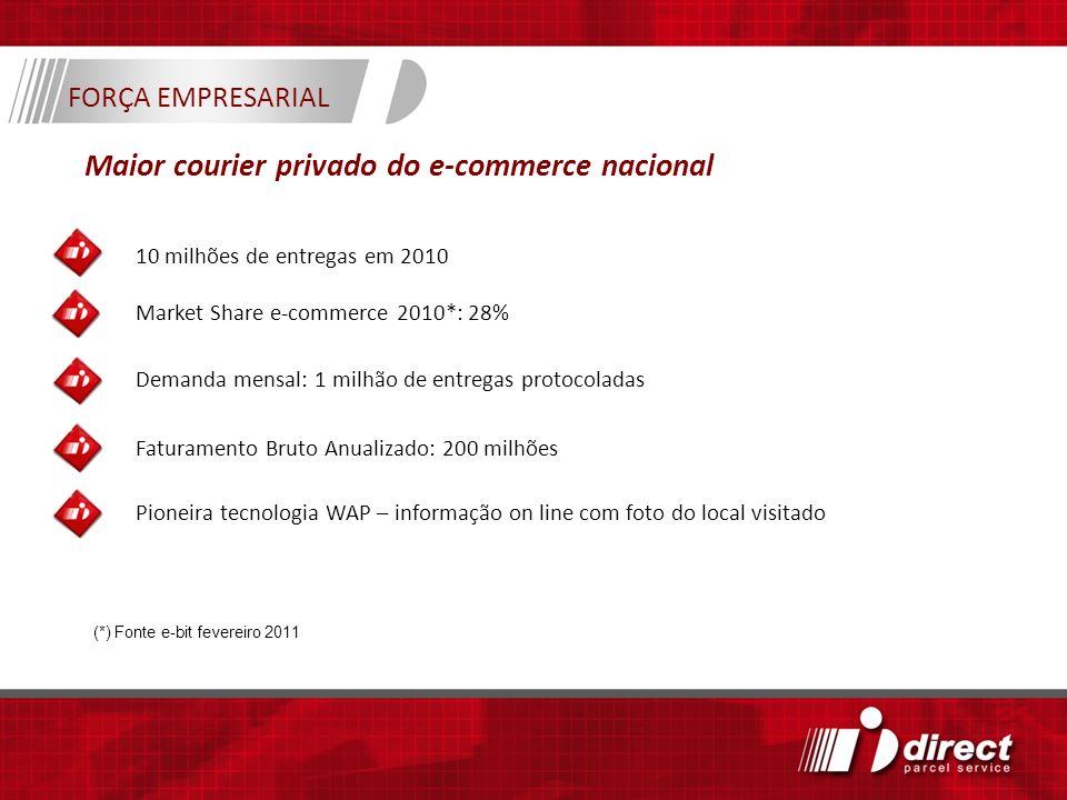 Maior courier privado do e-commerce nacional 10 milhões de entregas em 2010 Market Share e-commerce 2010*: 28% Pioneira tecnologia WAP – informação on