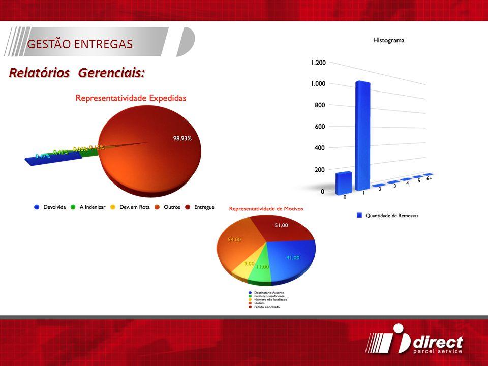 GESTÃO ENTREGAS Relatórios Gerenciais: