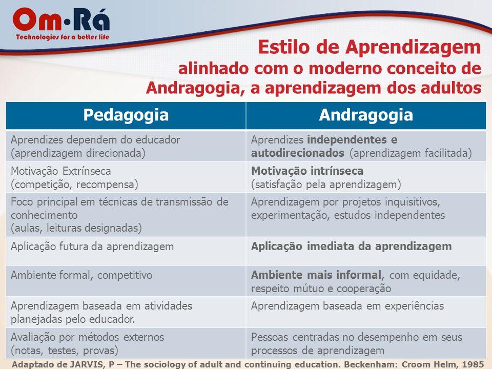 Estilo de Aprendizagem alinhado com o moderno conceito de Andragogia, a aprendizagem dos adultos PedagogiaAndragogia Aprendizes dependem do educador (