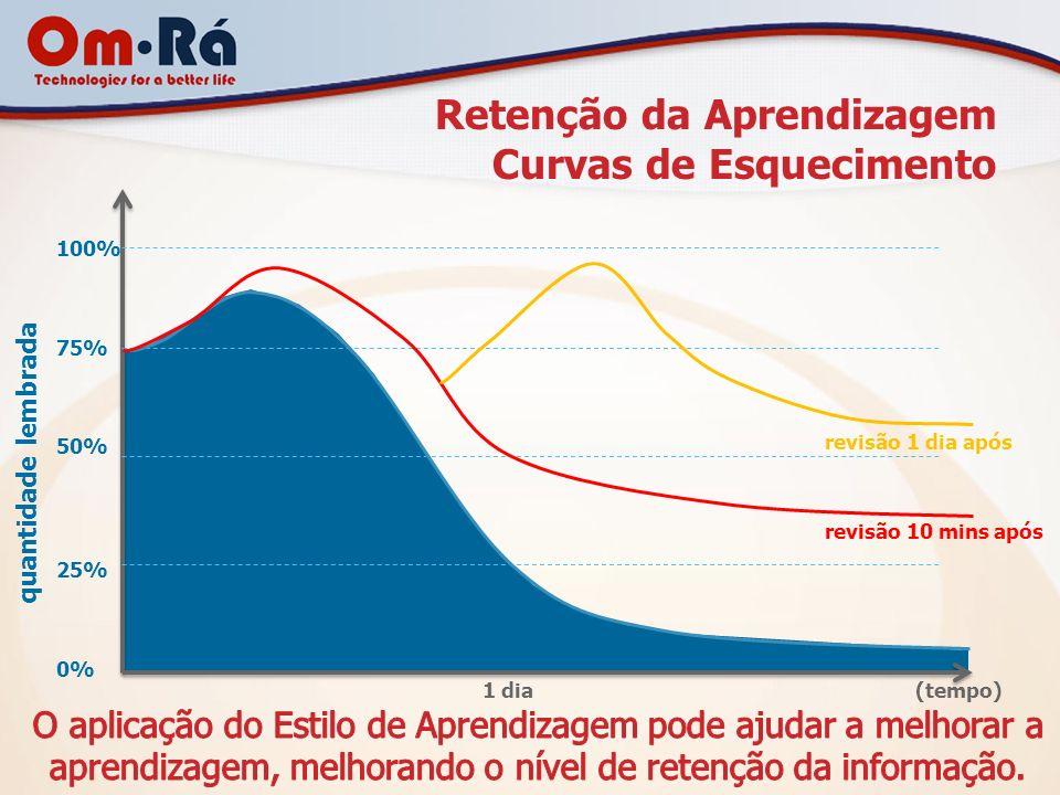 Retenção da Aprendizagem Curvas de Esquecimento 100% 75% 50% 25% 0% 1 dia (tempo) quantidade lembrada revisão 10 mins após revisão 1 dia após