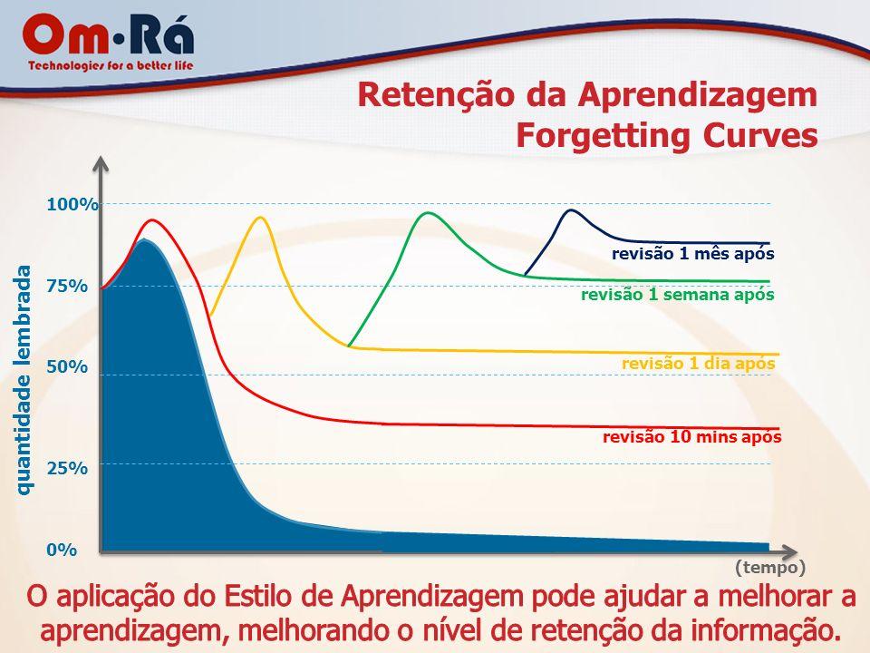 Retenção da Aprendizagem Forgetting Curves 100% 75% 50% 25% 0% (tempo) quantidade lembrada revisão 10 mins após revisão 1 dia após revisão 1 semana ap