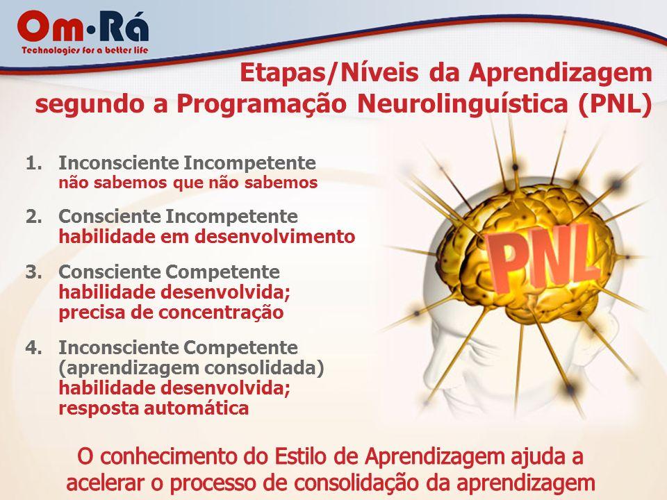 Etapas/Níveis da Aprendizagem segundo a Programação Neurolinguística (PNL) 1.Inconsciente Incompetente não sabemos que não sabemos 2.Consciente Incomp