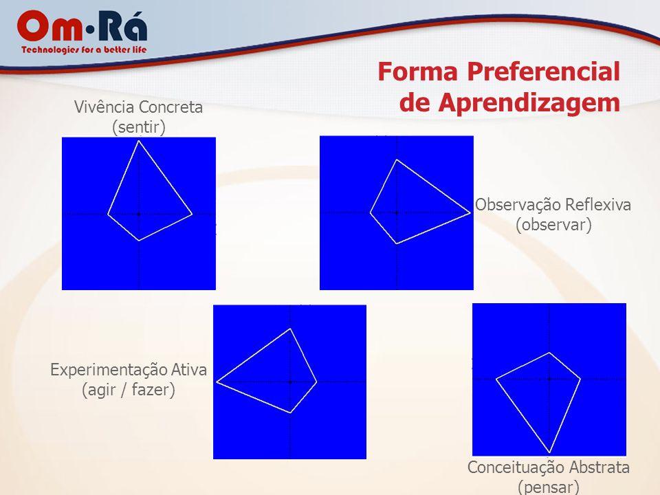 Forma Preferencial de Aprendizagem Vivência Concreta (sentir) Observação Reflexiva (observar) Conceituação Abstrata (pensar) Experimentação Ativa (agi