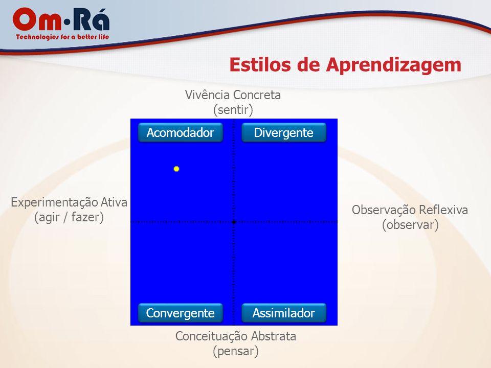 Estilos de Aprendizagem de um Grupo Vivência Concreta (sentir) Observação Reflexiva (observar) Conceituação Abstrata (pensar) Experimentação Ativa (agir / fazer) Acomodador Divergente Convergente Assimilador
