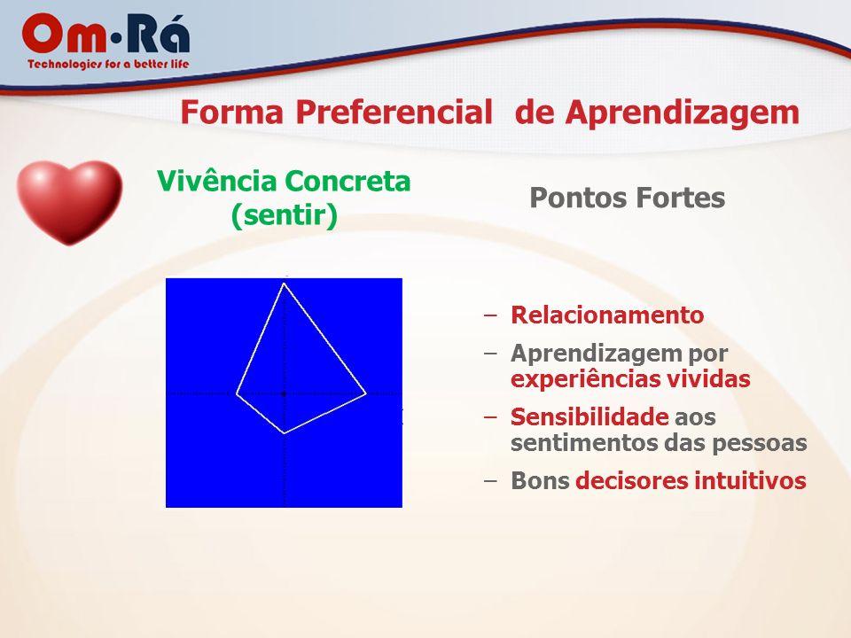 Forma Preferencial de Aprendizagem Pontos Fortes –Relacionamento –Aprendizagem por experiências vividas –Sensibilidade aos sentimentos das pessoas –Bo