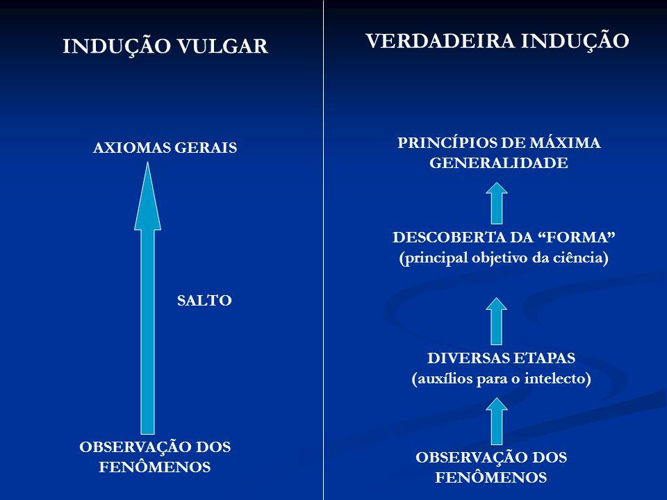 OBSERVAÇÃO DOS FENÔMENOS AXIOMAS GERAIS SALTO OBSERVAÇÃO DOS FENÔMENOS DIVERSAS ETAPAS (auxílios para o intelecto) DESCOBERTA DA FORMA (principal obje