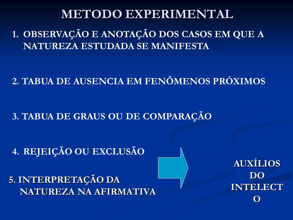 METODO EXPERIMENTAL 1.OBSERVAÇÃO E ANOTAÇÃO DOS CASOS EM QUE A NATUREZA ESTUDADA SE MANIFESTA 2. TABUA DE AUSENCIA EM FENÔMENOS PRÓXIMOS 3. TABUA DE G