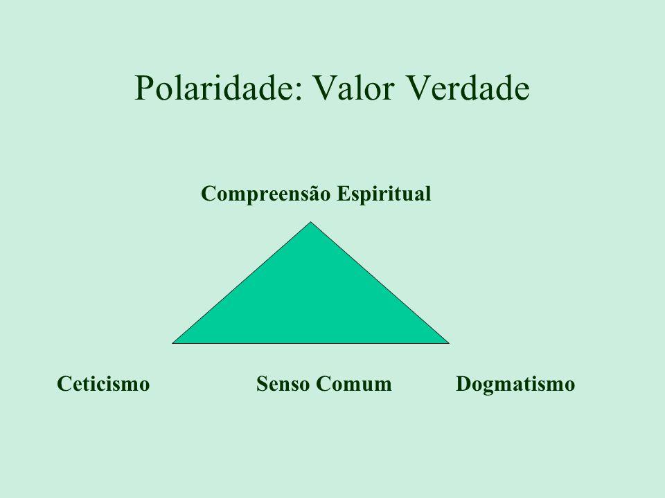 Estrutura de Valor: EstruturaValor Teorética-Verdade, Saber; Econômica-Útil (Utilidade); Estética-Belo; Social-Amor; Política-Poder; Religiosa-Deus (E