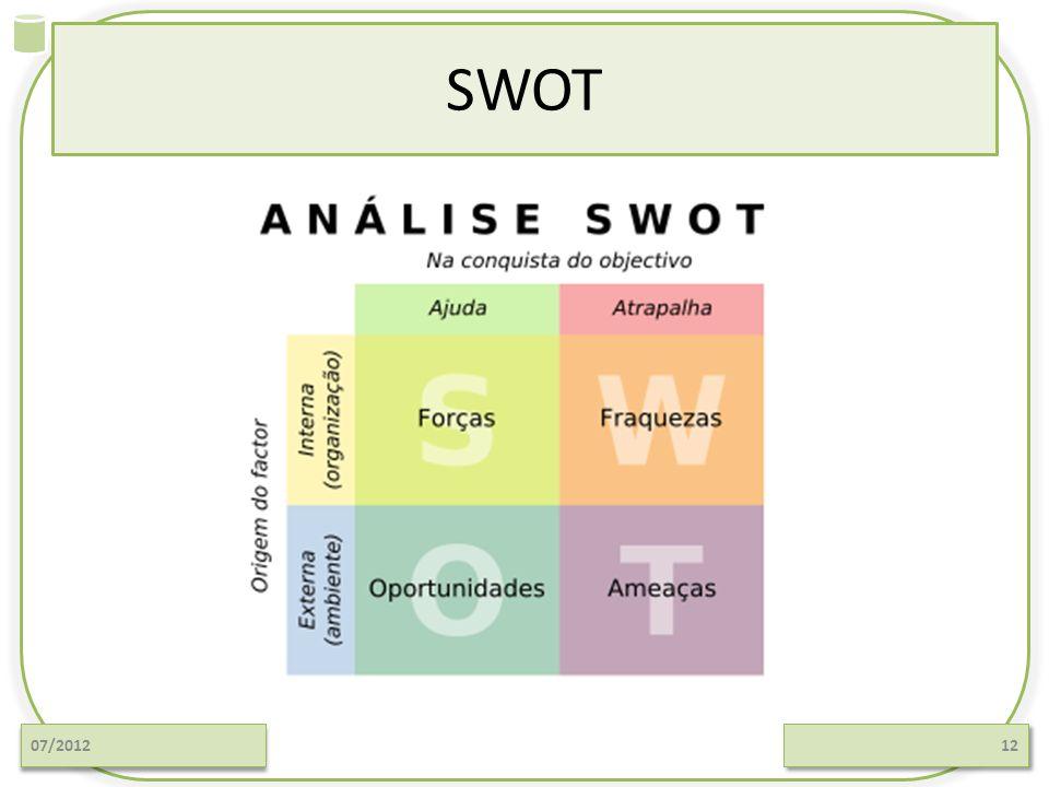 SWOT 07/201212