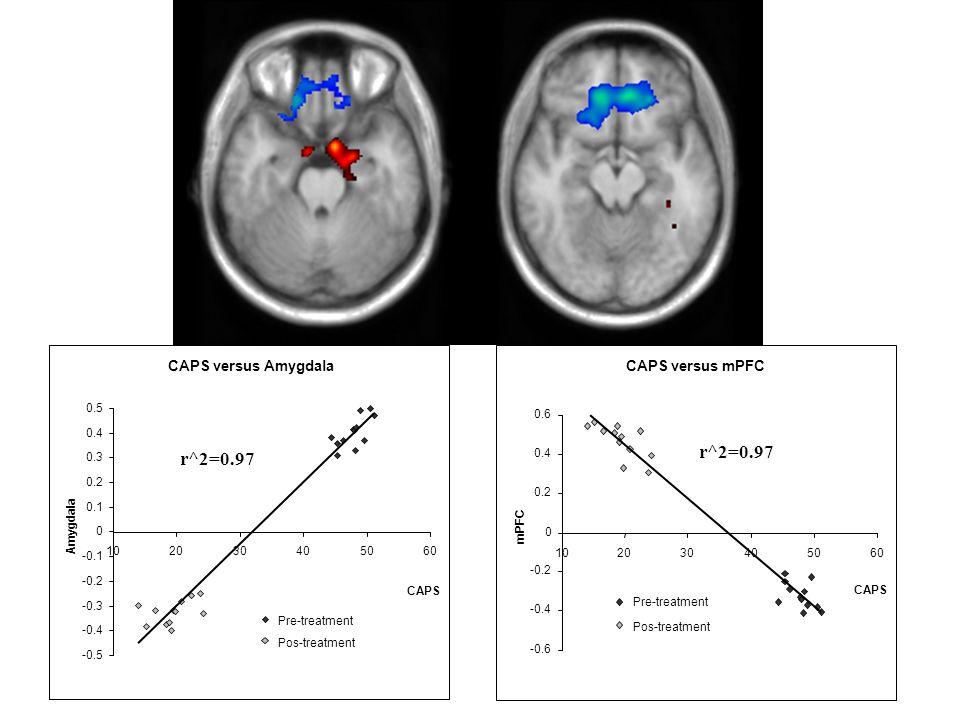 CAPS versus Amygdala -0.5 -0.4 -0.3 -0.2 -0.1 0 0.1 0.2 0.3 0.4 0.5 102030405060 CAPS Amygdala r^2=0.97 Pre-treatment Pos-treatment CAPS versus mPFC -