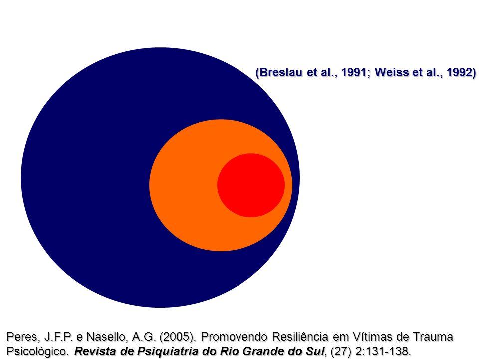 Pop Geral EUA TEPT 9% TEPT Parcial 30% Peres, J.F.P. e Nasello, A.G. (2005). Promovendo Resiliência em Vítimas de Trauma Psicológico. Revista de Psiqu