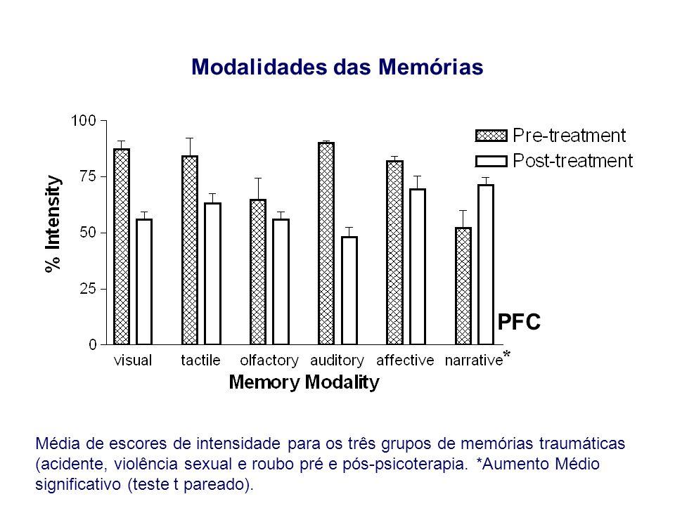 Média de escores de intensidade para os três grupos de memórias traumáticas (acidente, violência sexual e roubo pré e pós-psicoterapia. *Aumento Médio