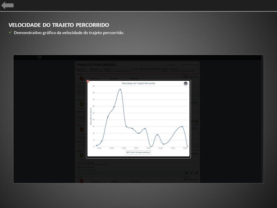 VELOCIDADE DO TRAJETO PERCORRIDO Demonstrativo gráfico da velocidade do trajeto percorrido.