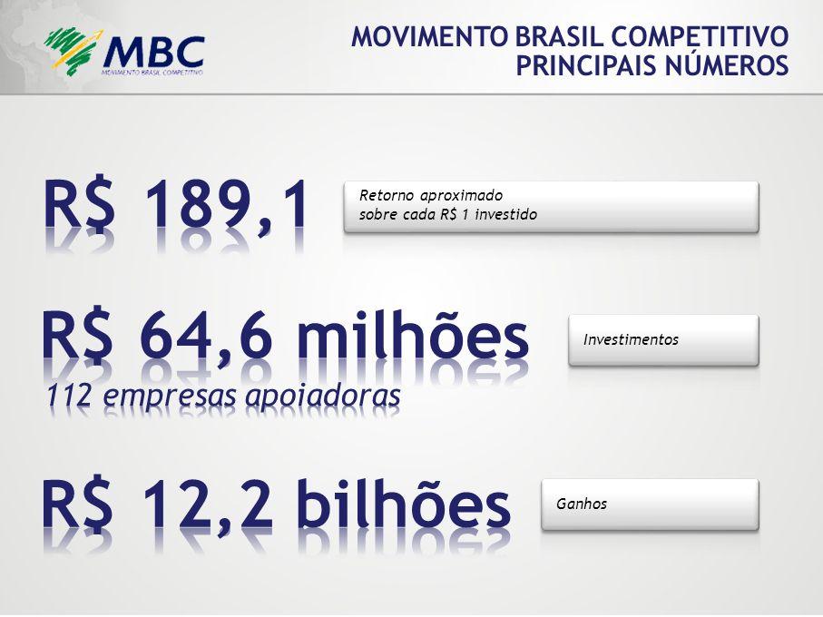Retorno aproximado sobre cada R$ 1 investido MOVIMENTO BRASIL COMPETITIVO PRINCIPAIS NÚMEROS Investimentos Ganhos