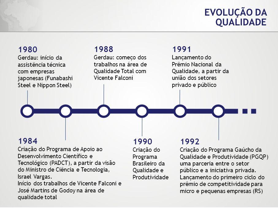 EVOLUÇÃO DA QUALIDADE 1980 Gerdau: início da assistência técnica com empresas japonesas (Funabashi Steel e Nippon Steel) 1988 Gerdau: começo dos traba