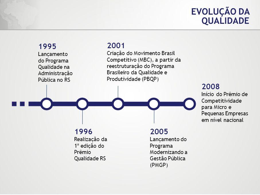 EVOLUÇÃO DA QUALIDADE 1996 Realização da 1ª edição do Prêmio Qualidade RS 2005 Lançamento do Programa Modernizando a Gestão Pública (PMGP) 2008 Início