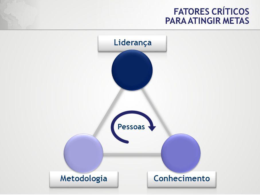 Liderança FATORES CRÍTICOS PARA ATINGIR METAS MetodologiaConhecimento Pessoas