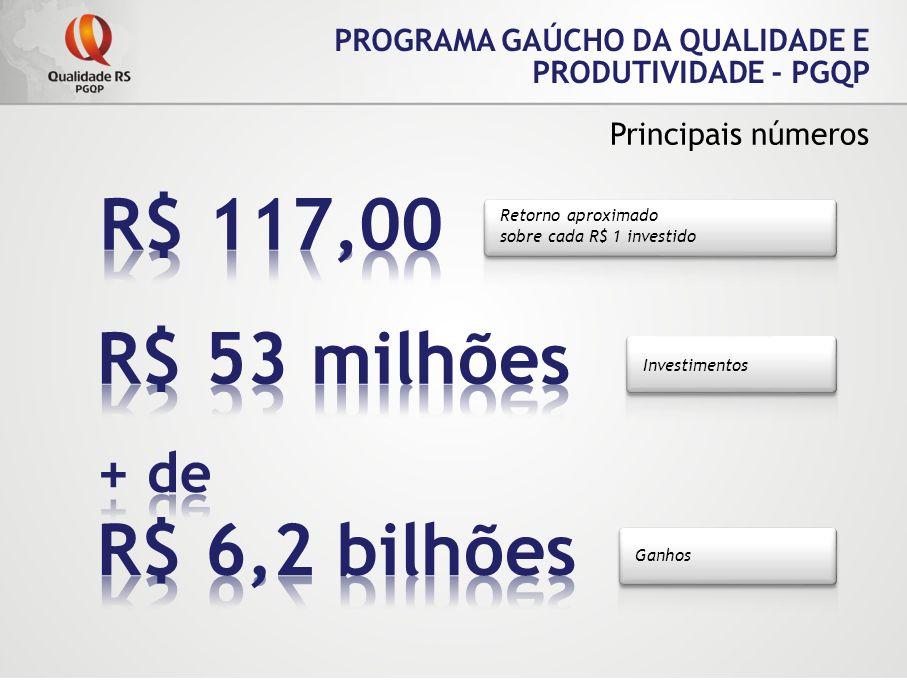 Retorno aproximado sobre cada R$ 1 investido PROGRAMA GAÚCHO DA QUALIDADE E PRODUTIVIDADE - PGQP Principais números Investimentos Ganhos
