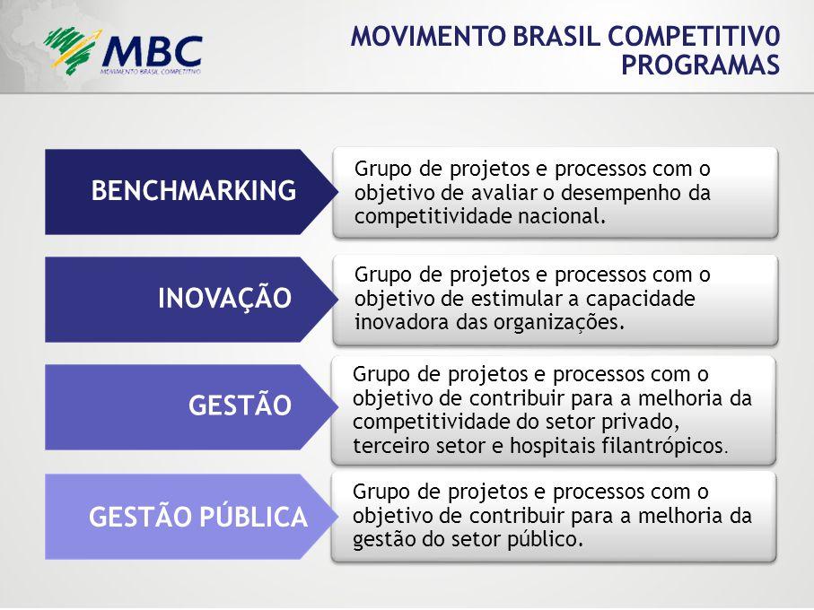 MOVIMENTO BRASIL COMPETITIV0 PROGRAMAS Grupo de projetos e processos com o objetivo de avaliar o desempenho da competitividade nacional. Grupo de proj