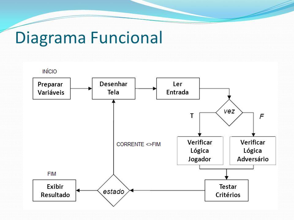 Diagrama Funcional Preparar Variáveis Desenhar Tela Ler Entrada Exibir Resultado Testar Critérios Verificar Lógica Jogador Verificar Lógica Adversário T