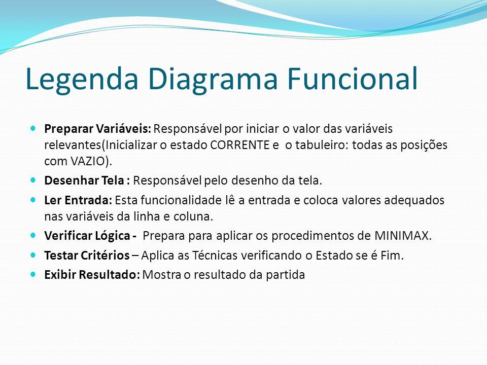 Legenda Diagrama Funcional Preparar Variáveis: Responsável por iniciar o valor das variáveis relevantes(Inicializar o estado CORRENTE e o tabuleiro: todas as posições com VAZIO).