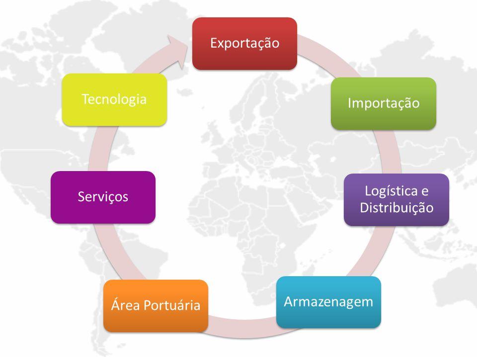ExportaçãoImportação Logística e Distribuição ArmazenagemÁrea PortuáriaServiçosTecnologia