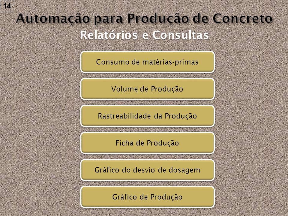 Consumo de matérias-primas Volume de Produção Rastreabilidade da Produção Ficha de Produção Gráfico de Produção Gráfico do desvio de dosagem Relatório