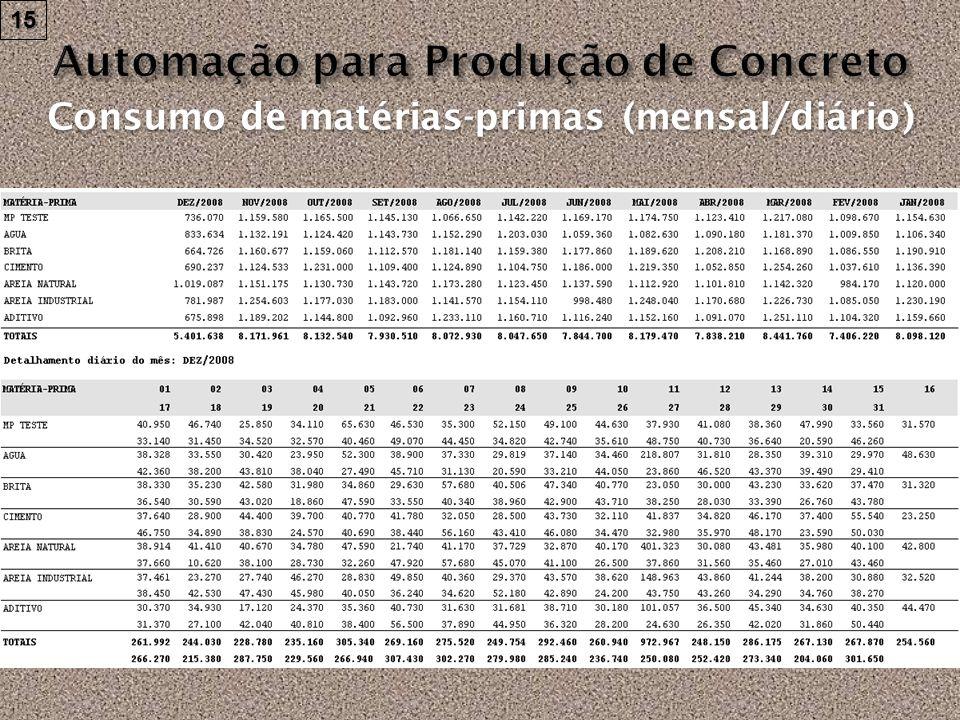 Consumo de matérias-primas por traço (diário) 16