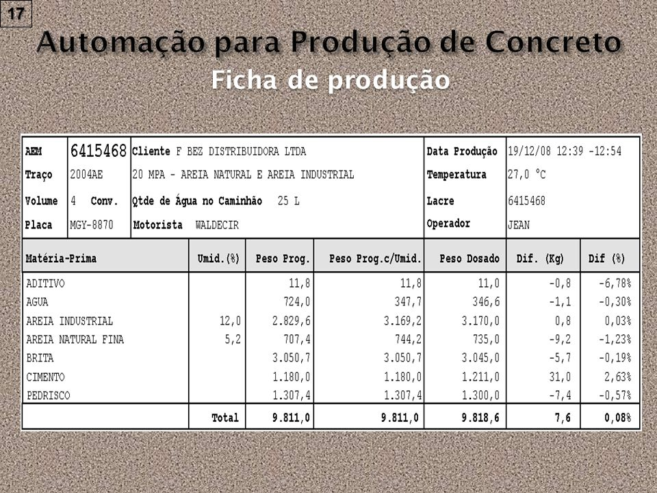 Ficha de produção (abortado) Informações do registro da carga abortada 18