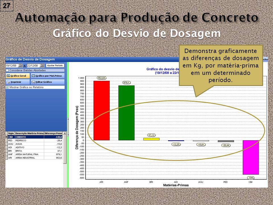 27 Gráfico do Desvio de Dosagem Demonstra graficamente as diferenças de dosagem em Kg, por matéria-prima em um determinado período.