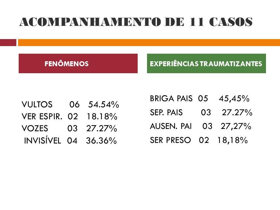 ACOMPANHAMENTO DE 11 CASOS VULTOS 06 54.54% VER ESPIR. 02 18.18% VOZES 03 27.27% INVISÍVEL 04 36.36% BRIGA PAIS 05 45,45% SEP. PAIS 03 27.27% AUSEN. P