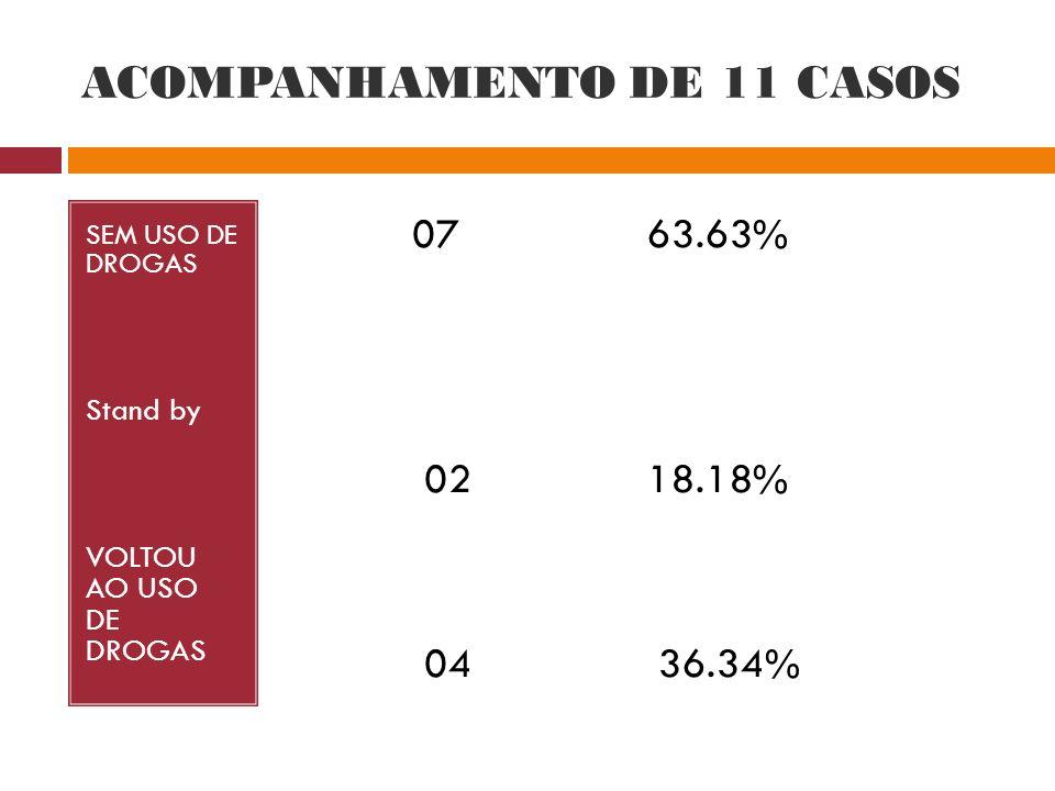 ACOMPANHAMENTO DE 11 CASOS SEM USO DE DROGAS Stand by VOLTOU AO USO DE DROGAS 07 63.63% 02 18.18% 04 36.34%